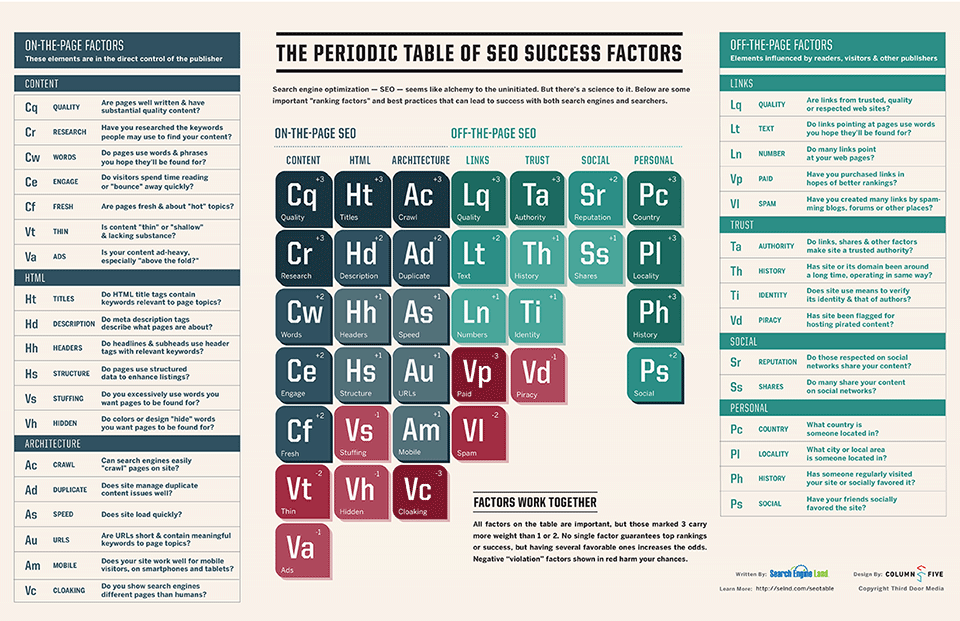 SearchEngineLand-Periodic-Table-of-SEO-2013-medium